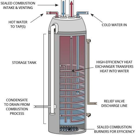best condensing heater
