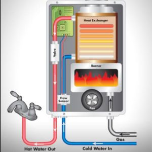 the working of tankless water heater